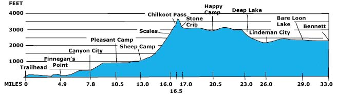 Chilkoot Trail Elevation Map.Maps Nps Chilkoot Trail Maps Via National Parks Service Nps